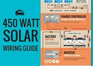 450 Watts Solar Energy